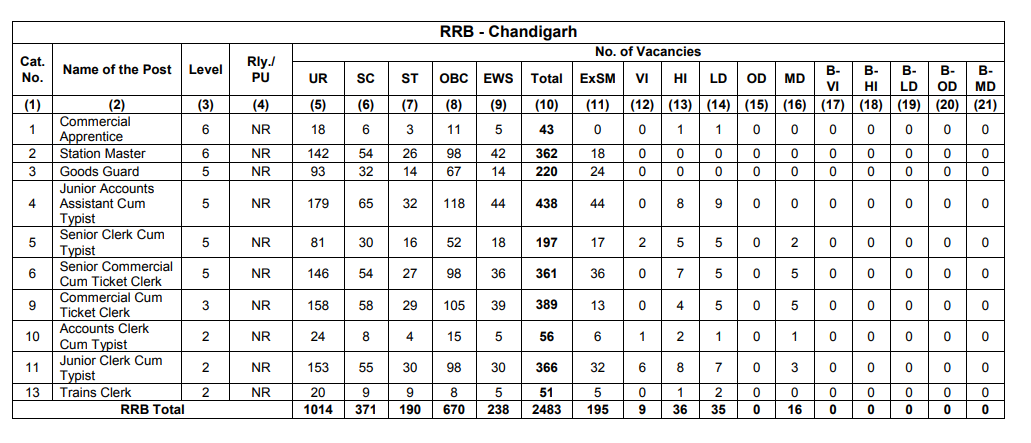 RRB Chandigarh NTPC Recruitment 2019 | Apply Online For 2483